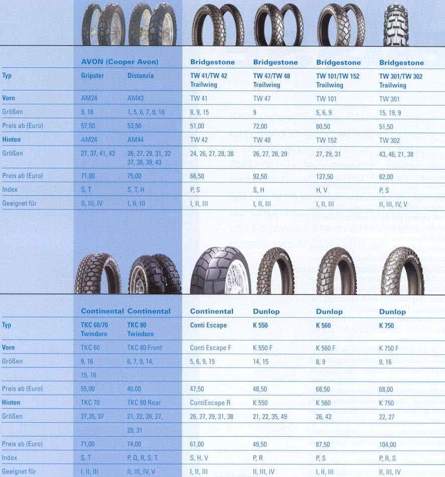 Tire Speed Rating Chart Motorcycle Enduro Tire