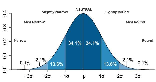 Name:  bell-curve.jpg Views: 15318 Size:  21.8 KB